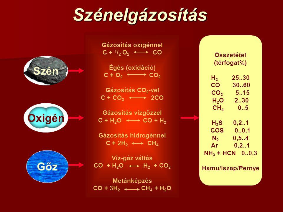 Szénelgázosítás Gázosítás oxigénnel C + 1 / 2 O 2 CO Égés (oxidáció) C + O 2 CO 2 Gázosítás CO 2 -vel C + CO 2 2CO Gázosítás vízgőzzel C + H 2 O CO + H 2 Gázosítás hidrogénnel C + 2H 2 CH 4 Víz-gáz váltás CO + H 2 O H 2 + CO 2 Metánképzés CO + 3H 2 CH 4 + H 2 O Szén Oxigén Gőz Összetétel (térfogat%) H 2 25..30 CO 30..60 CO 2 5..15 H 2 O 2..30 CH 4 0..5 H 2 S 0,2..1 COS 0..0,1 N 2 0,5..4 Ar 0,2..1 NH 3 + HCN 0..0,3 Hamu/Iszap/Pernye