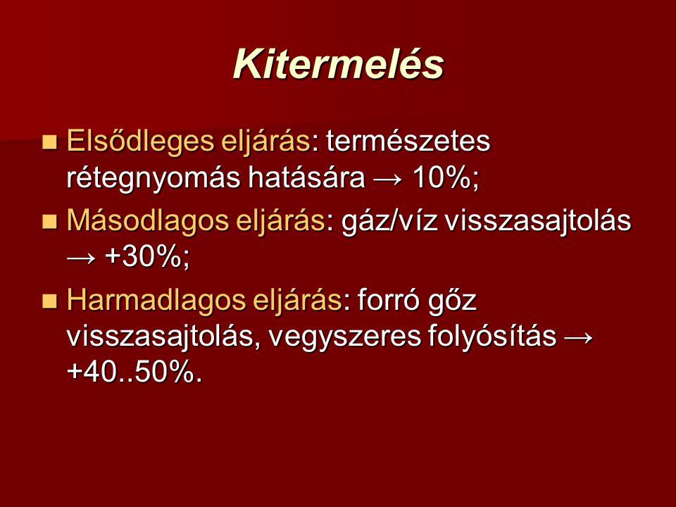 Kitermelés Elsődleges eljárás: természetes rétegnyomás hatására → 10%; Elsődleges eljárás: természetes rétegnyomás hatására → 10%; Másodlagos eljárás: gáz/víz visszasajtolás → +30%; Másodlagos eljárás: gáz/víz visszasajtolás → +30%; Harmadlagos eljárás: forró gőz visszasajtolás, vegyszeres folyósítás → +40..50%.