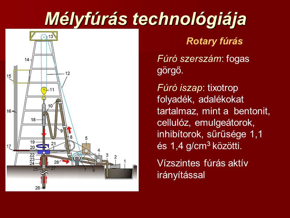 Mélyfúrás technológiája Rotary fúrás Fúró szerszám: fogas görgő.