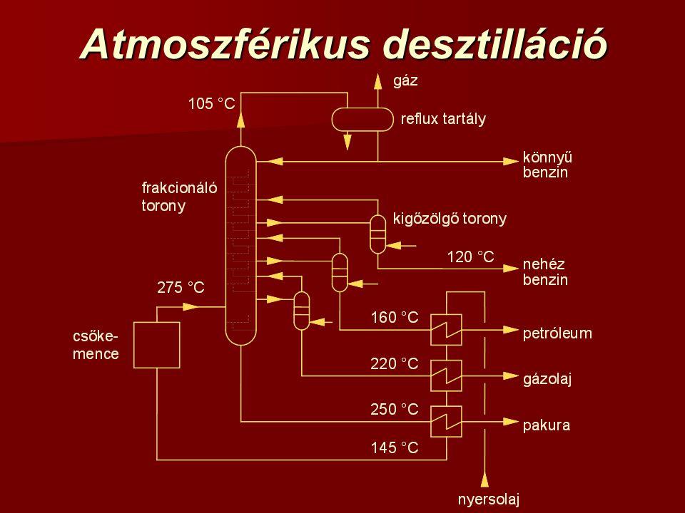 Atmoszférikus desztilláció