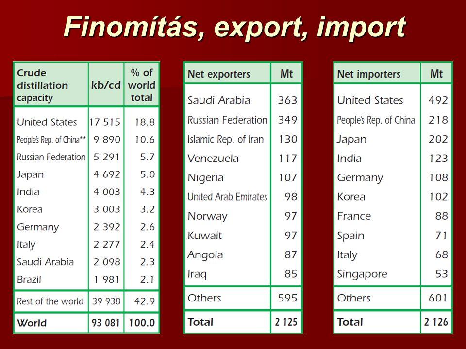 Finomítás, export, import