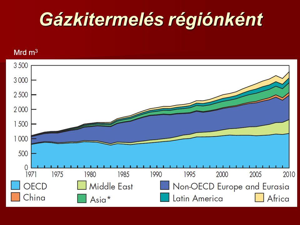Gázkitermelés régiónként Mrd m 3