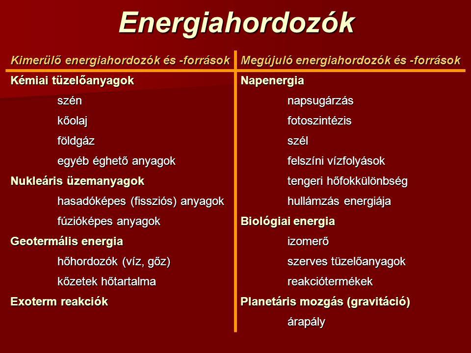 Energiahordozók Kimerülő energiahordozók és -források Megújuló energiahordozók és -források Kémiai tüzelőanyagok Napenergia szénnapsugárzás kőolajfotoszintézis földgázszél egyéb éghető anyagok felszíni vízfolyások Nukleáris üzemanyagok tengeri hőfokkülönbség hasadóképes (fissziós) anyagok hullámzás energiája fúzióképes anyagok Biológiai energia Geotermális energia izomerő hőhordozók (víz, gőz) szerves tüzelőanyagok kőzetek hőtartalma reakciótermékek Exoterm reakciók Planetáris mozgás (gravitáció) árapály