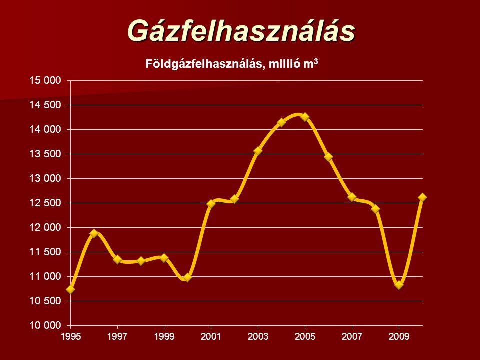 Gázfelhasználás