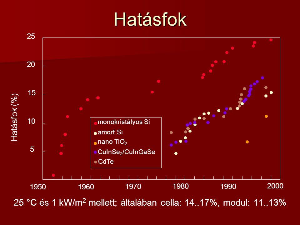 Hatásfok 25 °C és 1 kW/m 2 mellett; általában cella: 14..17%, modul: 11..13%