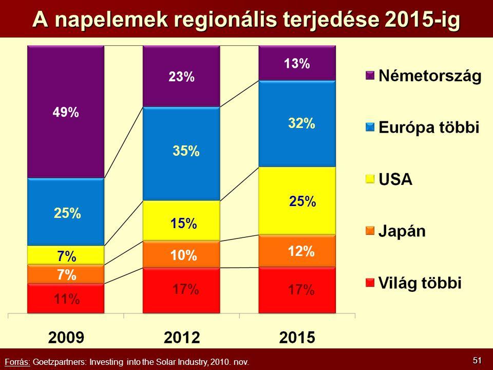 A napelemek regionális terjedése 2015-ig 51 Forrás: Goetzpartners: Investing into the Solar Industry, 2010.