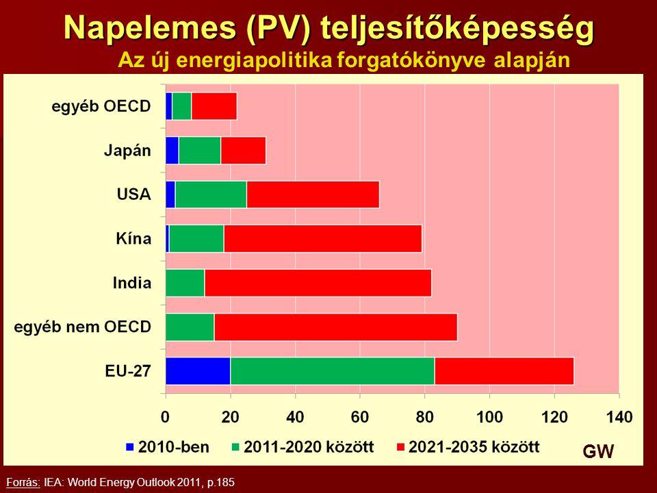 Napelemes (PV) teljesítőképesség Forrás: IEA: World Energy Outlook 2011, p.185 Az új energiapolitika forgatókönyve alapján GW