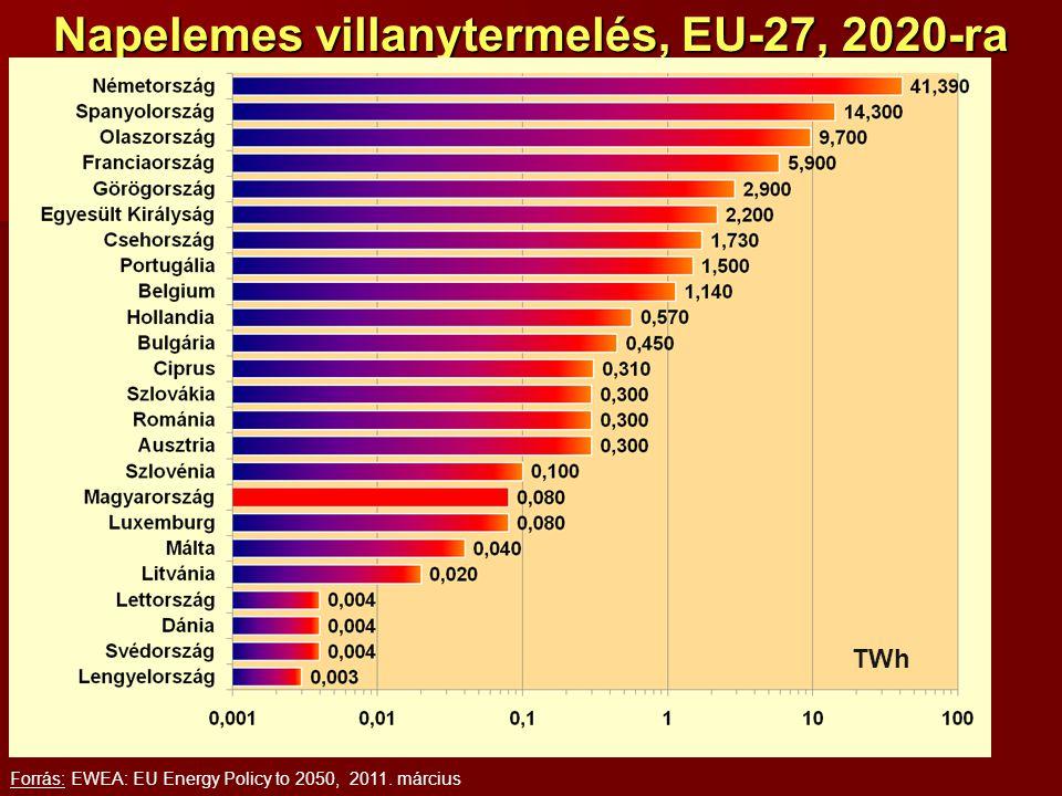 Napelemes villanytermelés, EU-27, 2020-ra Forrás: EWEA: EU Energy Policy to 2050, 2011. március TWh