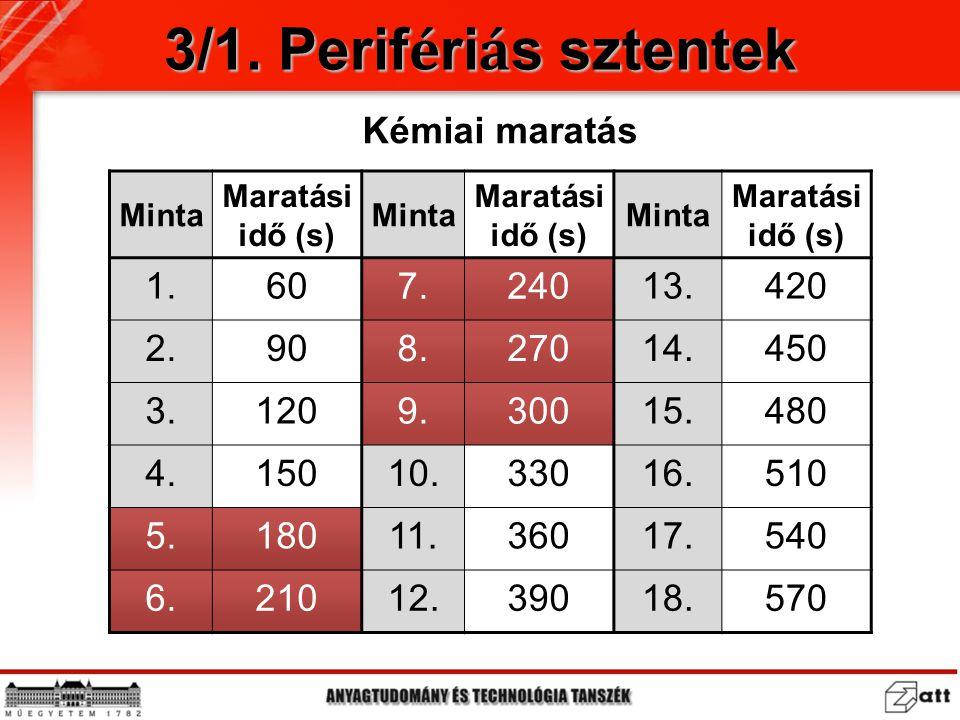 Minta Maratási idő (s) Minta Maratási idő (s) Minta Maratási idő (s) 1.60 7.240 13.420 2.90 8.270 14.450 3.120 9.300 15.480 4.15010.33016.510 5.18011.