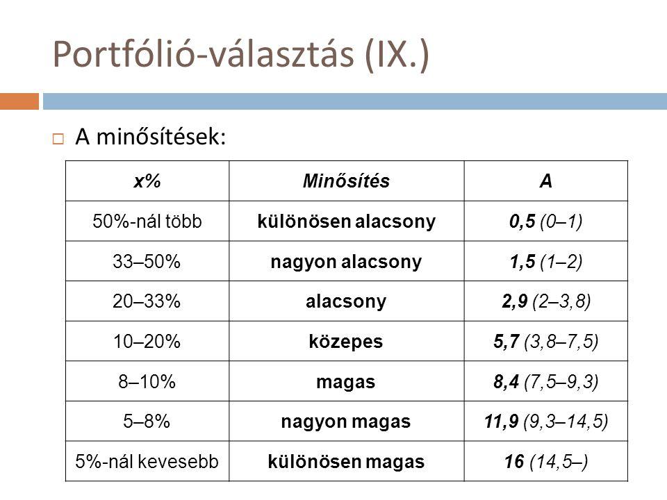 Portfólió-választás (IX.)  A minősítések: x%MinősítésA 50%-nál többkülönösen alacsony0,5 (0–1) 33–50%nagyon alacsony1,5 (1–2) 20–33%alacsony2,9 (2–3,