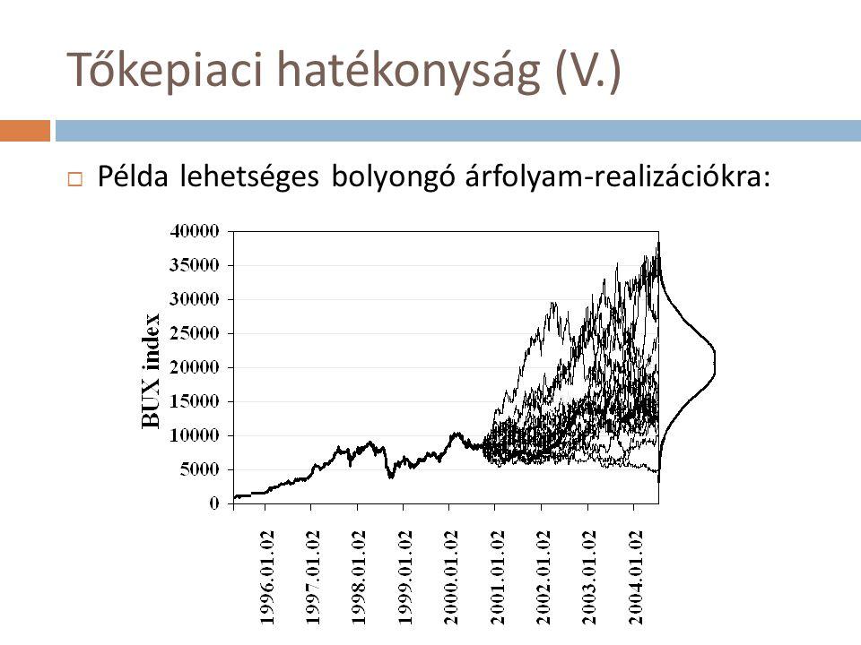 Tőkepiaci hatékonyság (V.)  Példa lehetséges bolyongó árfolyam-realizációkra: