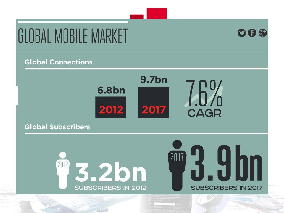 Global System for Mobile Communications (2G) ~4.3 Mrd felhasználó (~11.9 millió magyar – 2011. jan. – KSH) (5.9 Mrd - 2012) Frekvenciák: 450/850/900/1