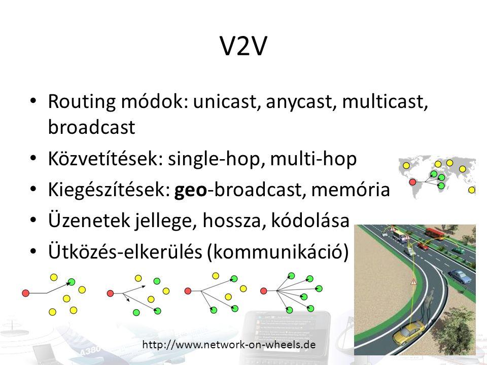 V2V Routing módok: unicast, anycast, multicast, broadcast Közvetítések: single-hop, multi-hop Kiegészítések: geo-broadcast, memória Üzenetek jellege,