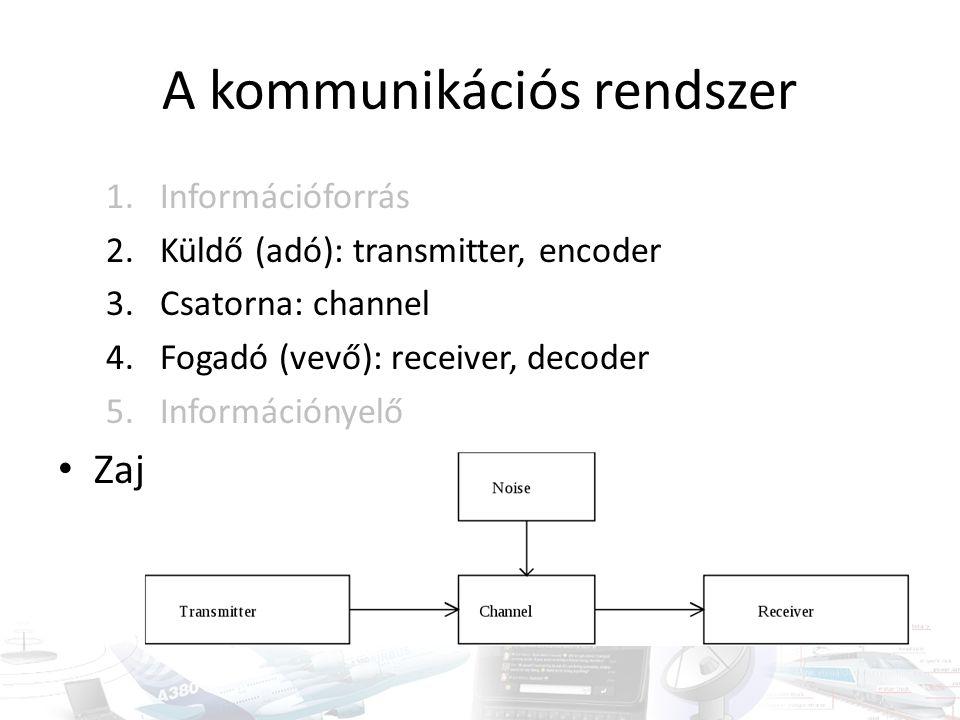 A kommunikációs rendszer 1.Információforrás 2.Küldő (adó): transmitter, encoder 3.Csatorna: channel 4.Fogadó (vevő): receiver, decoder 5.Információnye