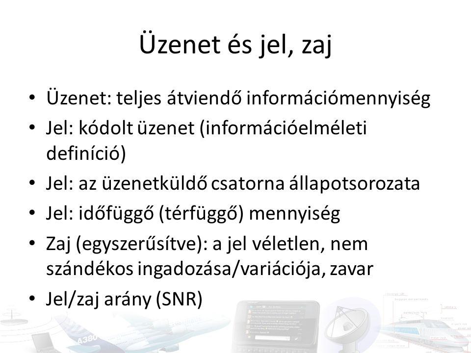 Üzenet és jel, zaj Üzenet: teljes átviendő információmennyiség Jel: kódolt üzenet (információelméleti definíció) Jel: az üzenetküldő csatorna állapots