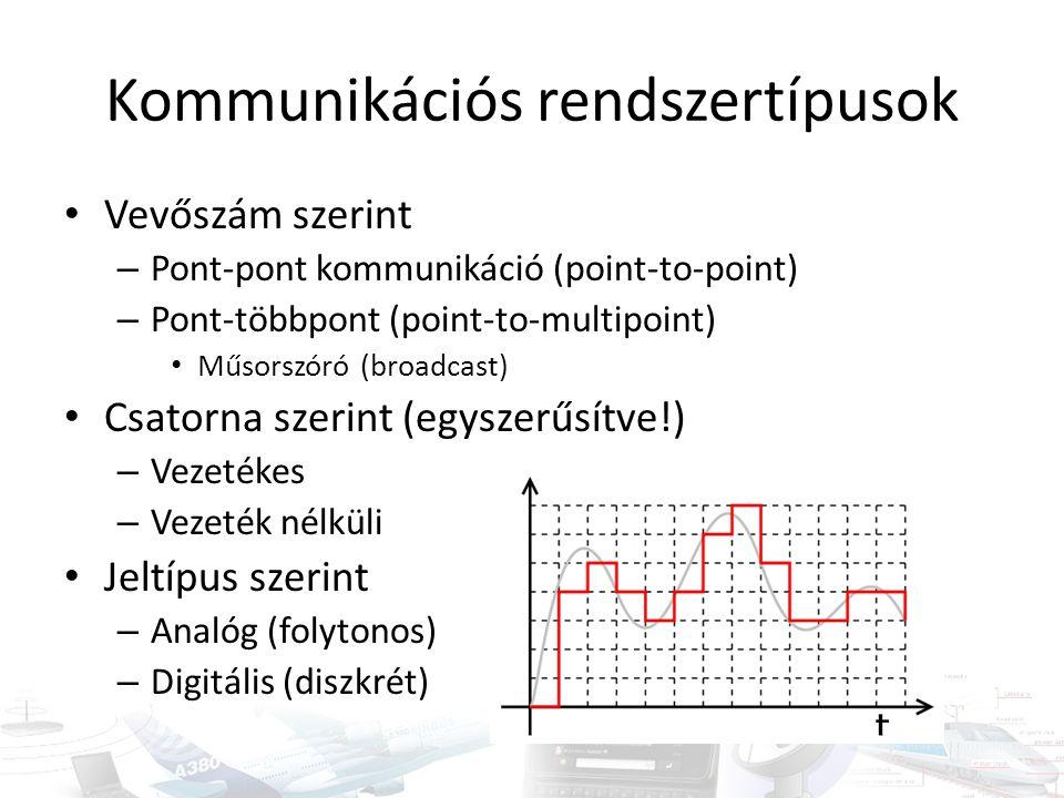 Kommunikációs rendszertípusok Vevőszám szerint – Pont-pont kommunikáció (point-to-point) – Pont-többpont (point-to-multipoint) Műsorszóró (broadcast)