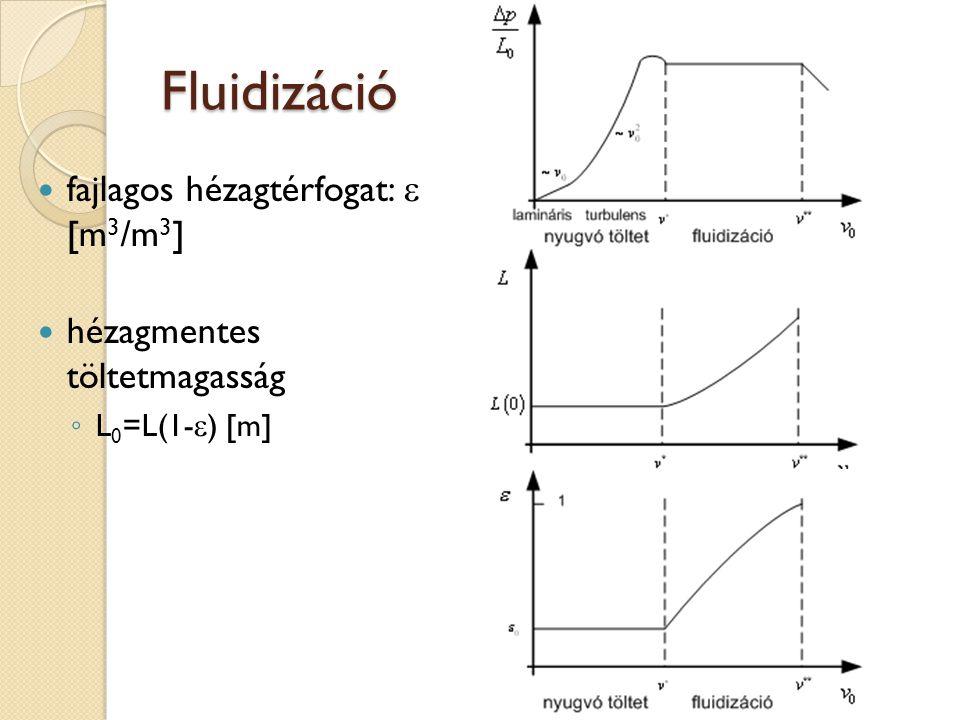 Fluidizáció fajlagos hézagtérfogat:  [m 3 /m 3 ] hézagmentes töltetmagasság ◦ L 0 =L(1-  ) [m]