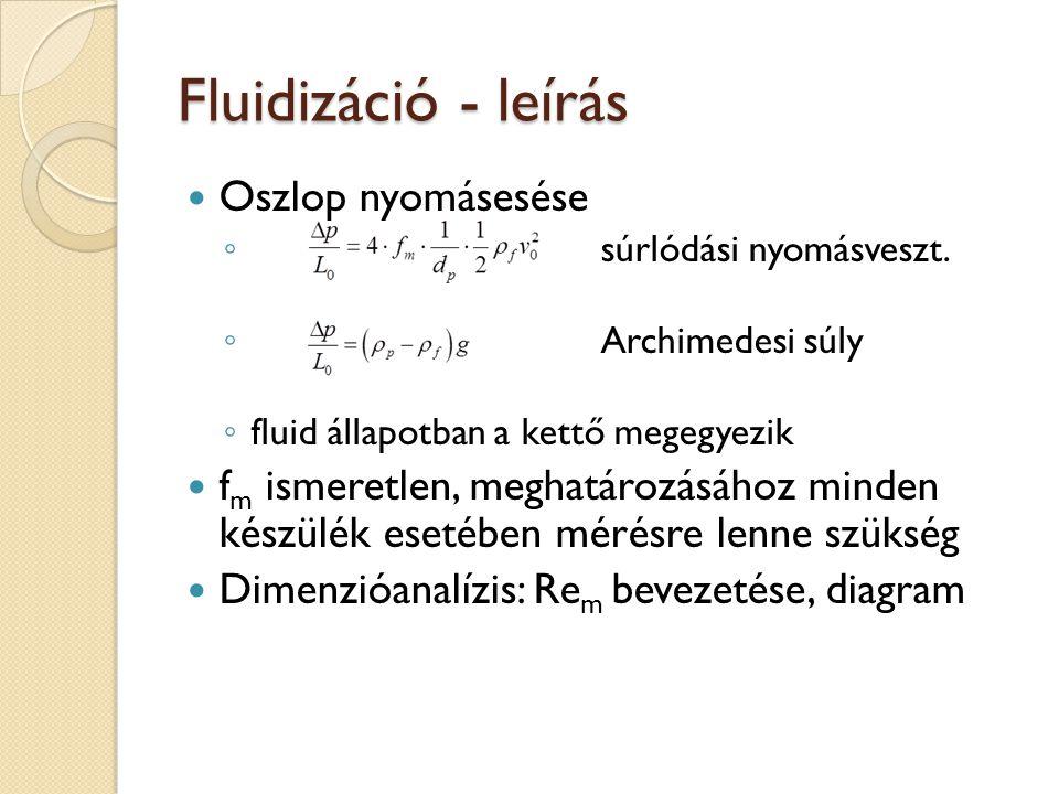 Fluidizáció - leírás Oszlop nyomásesése ◦ súrlódási nyomásveszt. ◦ Archimedesi súly ◦ fluid állapotban a kettő megegyezik f m ismeretlen, meghatározás