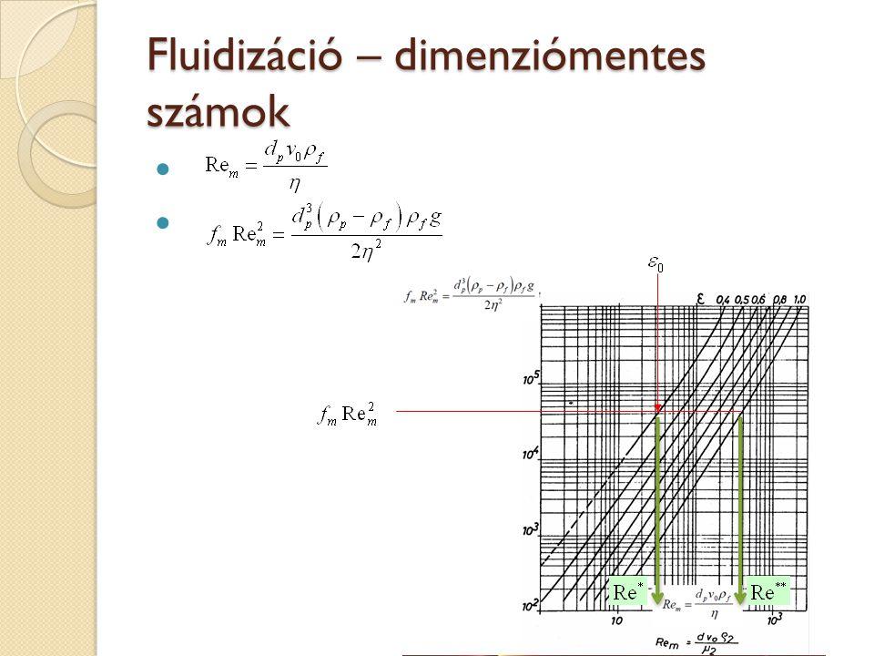 Fluidizáció – dimenziómentes számok