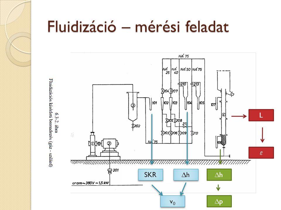 Fluidizáció – mérési feladat SKR v0v0 v0v0 hh hh hh pp L 
