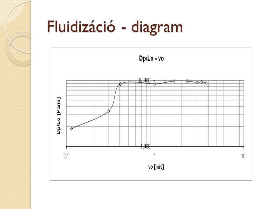 Fluidizáció - diagram