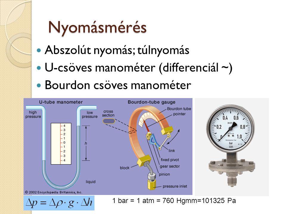 Nyomásmérés Abszolút nyomás; túlnyomás U-csöves manométer (differenciál ~) Bourdon csöves manométer 1 bar = 1 atm = 760 Hgmm=101325 Pa