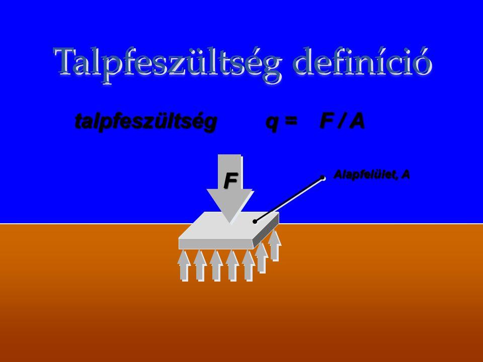 Használhatósági határállapot Erő (kN) Maximális teher, ahol a szerkezet megfelelősége még igazolható: megfelelősége még igazolható: süllyedések süllye