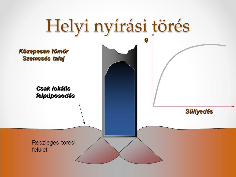 Általános nyírási törés Csúszólapok (teljes törési felület) merev passzív log spirál Süllyedés q Tömör szemcsés talaj