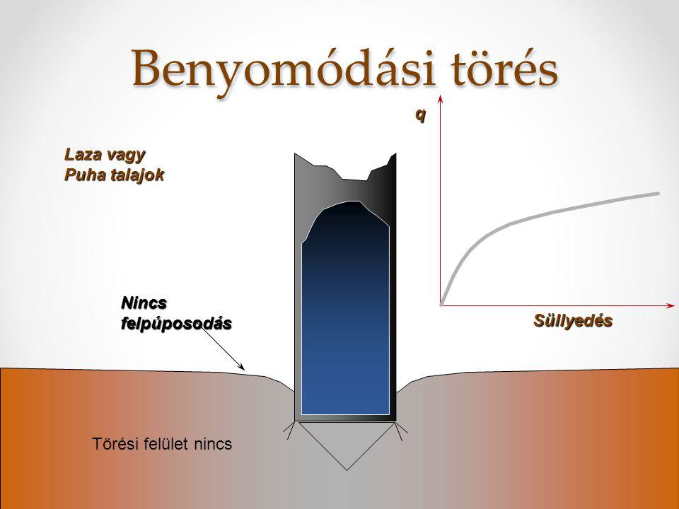 Helyi nyírási törés Közepesen tömör Szemcsés talaj Csak lokális felpúposodás Süllyedés q Részleges törési felület