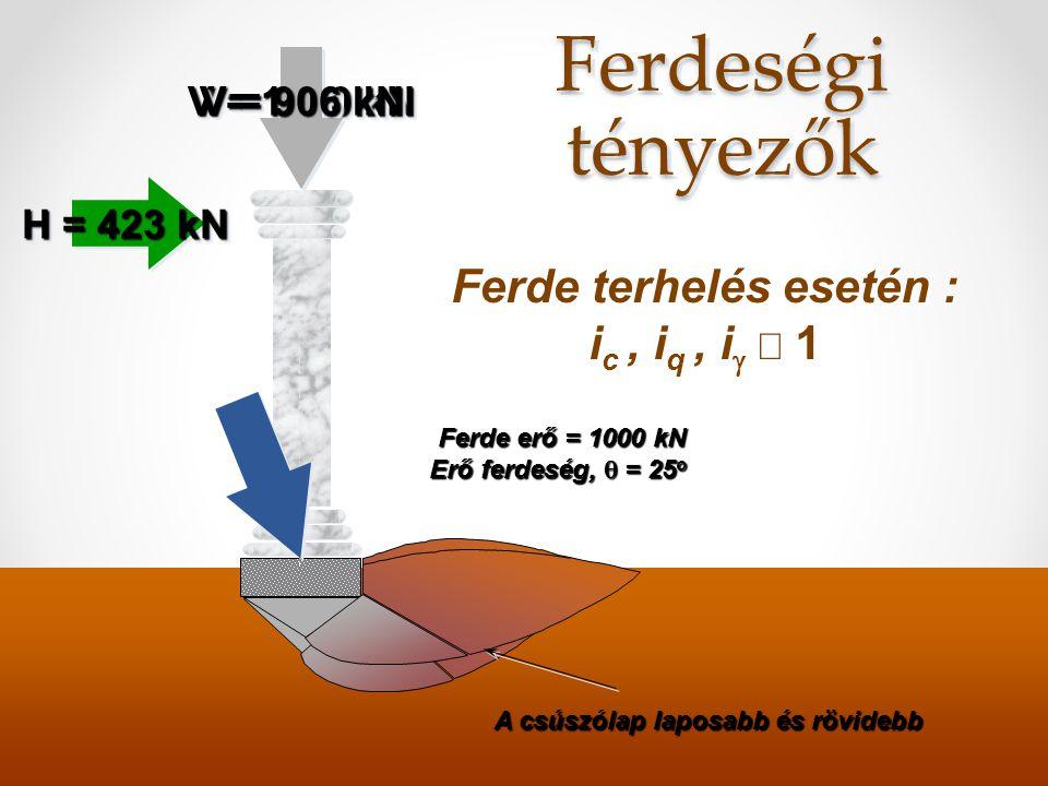 Mélységi tényező sávalap q = .D f MegnövekedettCsúszólap-hossz Általában a szilárdság a mélységgel növekszik