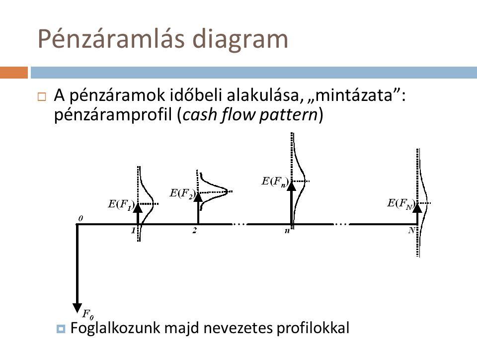 """Pénzáramlás diagram  A pénzáramok időbeli alakulása, """"mintázata"""": pénzáramprofil (cash flow pattern)  Foglalkozunk majd nevezetes profilokkal"""