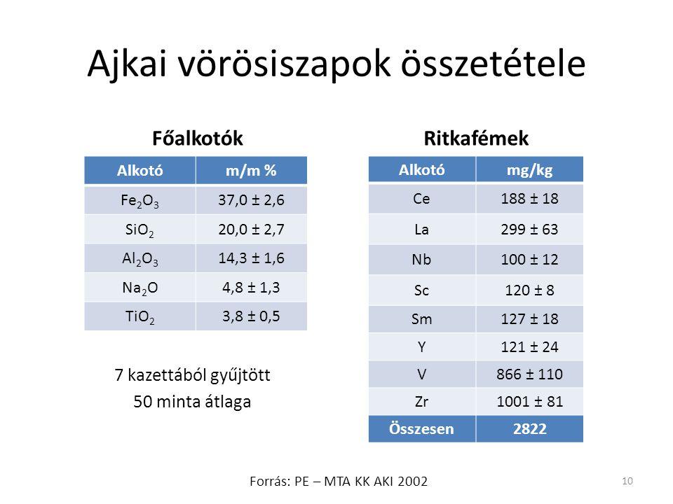 Ajkai vörösiszapok összetétele 10 Alkotóm/m % Fe 2 O 3 37,0 ± 2,6 SiO 2 20,0 ± 2,7 Al 2 O 3 14,3 ± 1,6 Na 2 O4,8 ± 1,3 TiO 2 3,8 ± 0,5 FőalkotókRitkaf