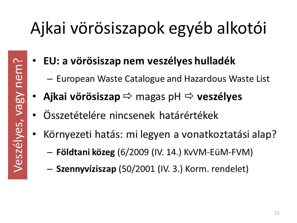 Ajkai vörösiszapok egyéb alkotói EU: a vörösiszap nem veszélyes hulladék – European Waste Catalogue and Hazardous Waste List Ajkai vörösiszap  magas