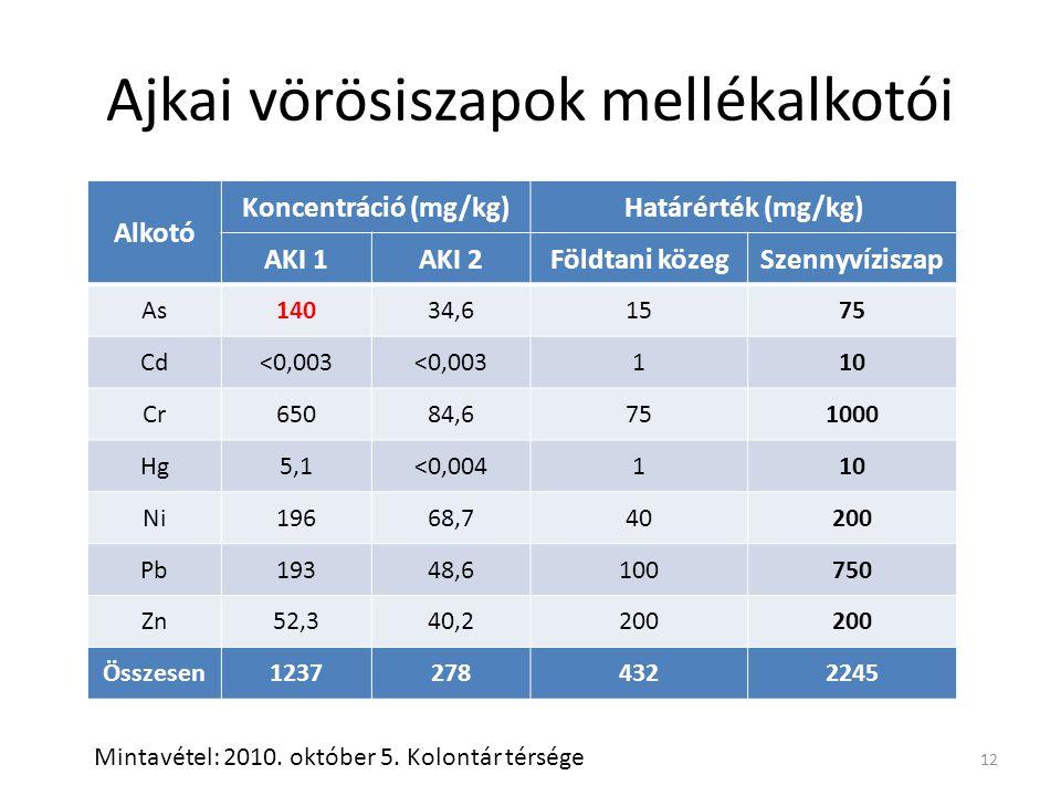 Ajkai vörösiszapok mellékalkotói Alkotó Koncentráció (mg/kg)Határérték (mg/kg) AKI 1AKI 2Földtani közegSzennyvíziszap As14034,61575 Cd<0,003 110 Cr650