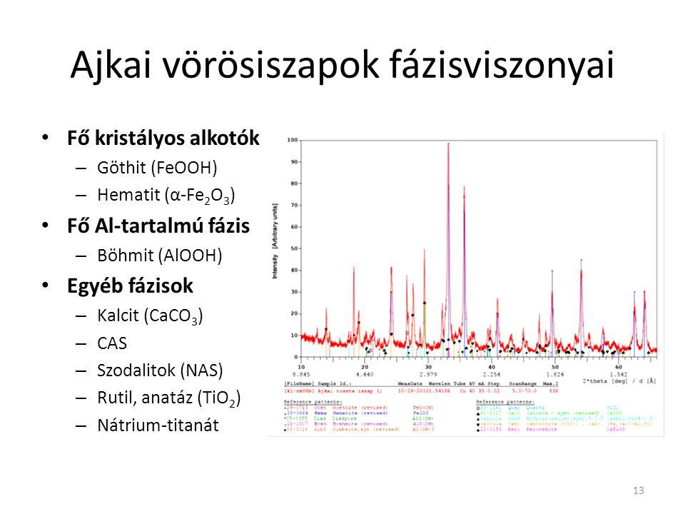 Ajkai vörösiszapok fázisviszonyai 13 Fő kristályos alkotók – Göthit (FeOOH) – Hematit (α-Fe 2 O 3 ) Fő Al-tartalmú fázis – Böhmit (AlOOH) Egyéb fáziso