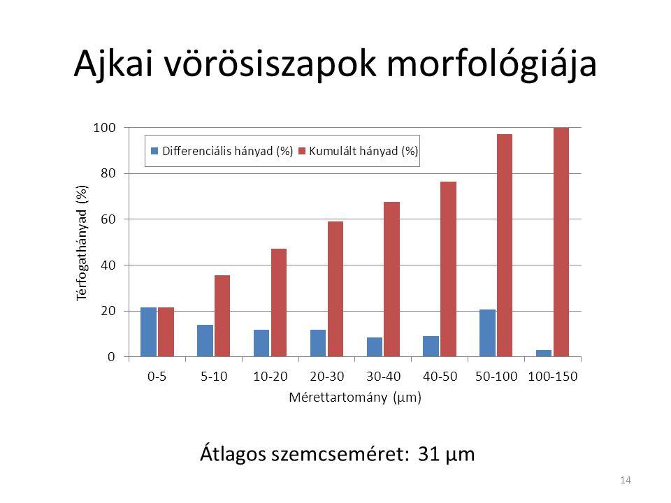 Ajkai vörösiszapok morfológiája 14 Átlagos szemcseméret: 31 µm