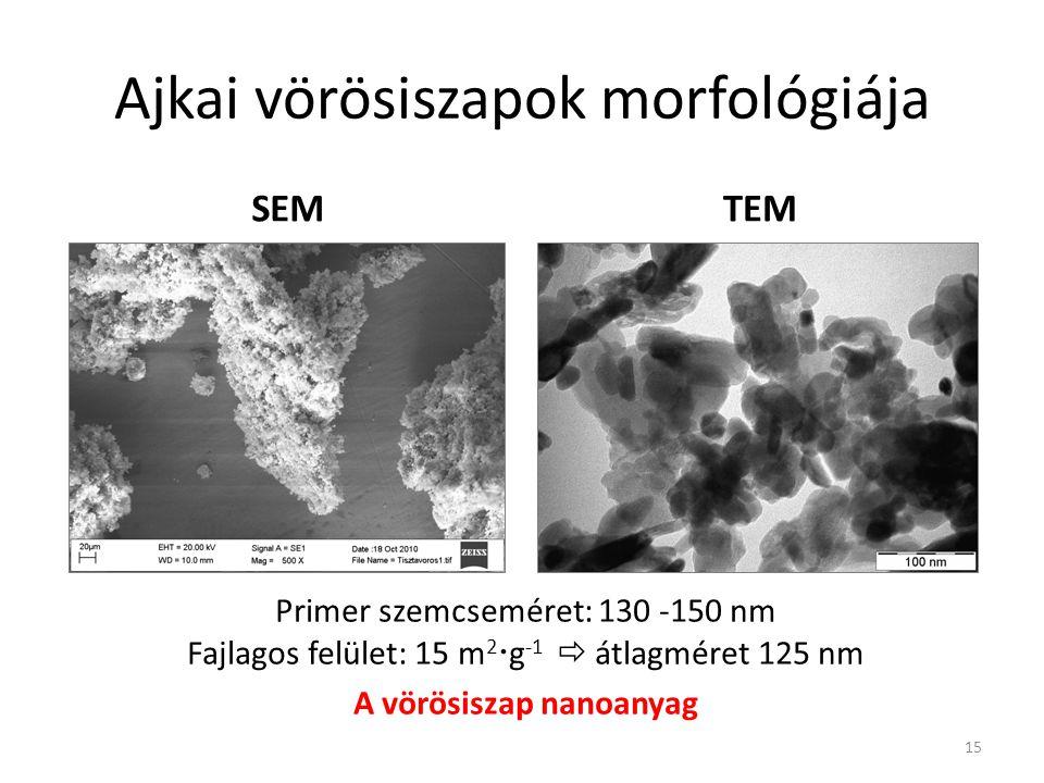 Ajkai vörösiszapok morfológiája 15 Primer szemcseméret: 130 -150 nm Fajlagos felület: 15 m 2  g -1  átlagméret 125 nm A vörösiszap nanoanyag SEMTEM