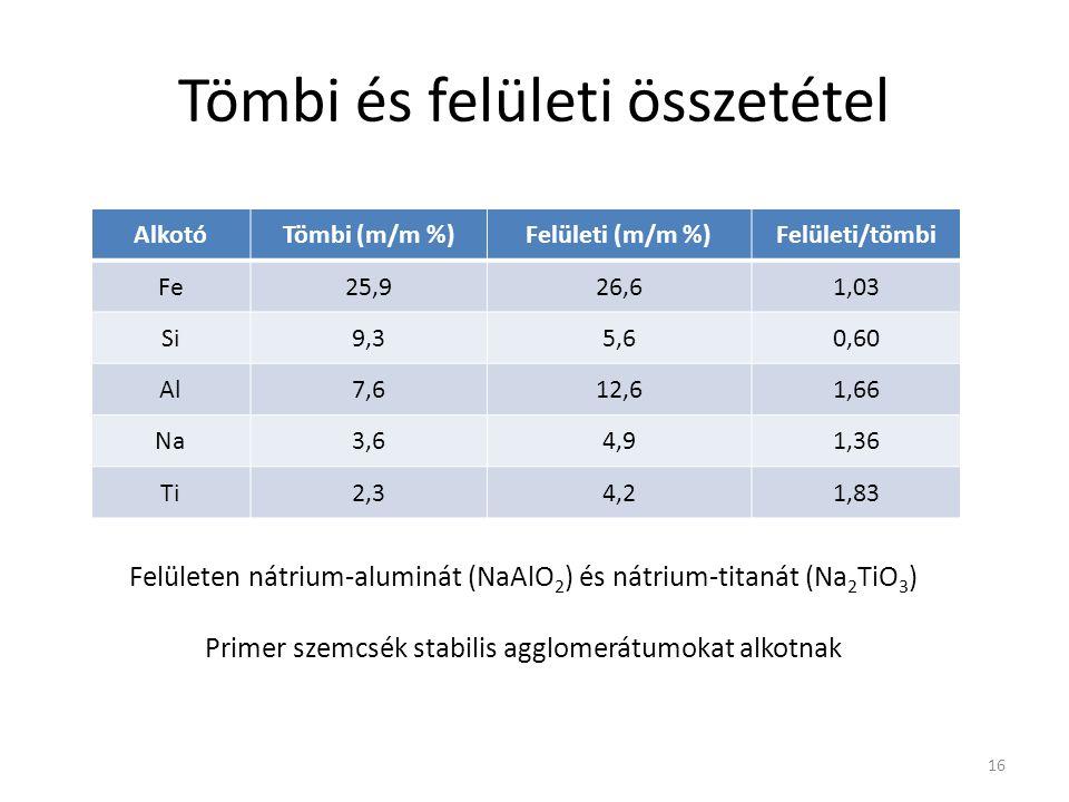 Tömbi és felületi összetétel AlkotóTömbi (m/m %)Felületi (m/m %)Felületi/tömbi Fe25,926,61,03 Si9,35,60,60 Al7,612,61,66 Na3,64,91,36 Ti2,34,21,83 16