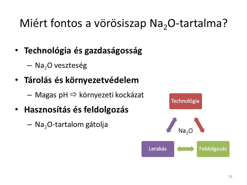 Miért fontos a vörösiszap Na 2 O-tartalma? Technológia és gazdaságosság – Na 2 O veszteség Tárolás és környezetvédelem – Magas pH  környezeti kockáza
