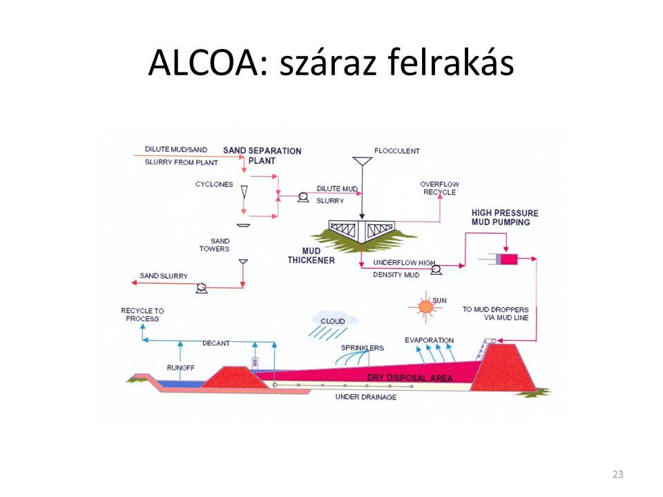 ALCOA: száraz felrakás 23