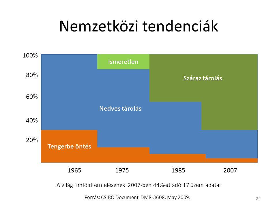 Nemzetközi tendenciák 24 Nedves tárolás 1965197519852007 Tengerbe öntés Ismeretlen Száraz tárolás 20% 40% 60% 80% 100% Forrás: CSIRO Document DMR-3608