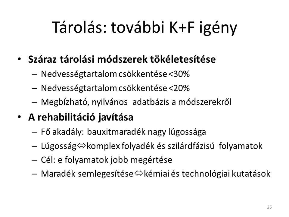 Tárolás: további K+F igény Száraz tárolási módszerek tökéletesítése – Nedvességtartalom csökkentése <30% – Nedvességtartalom csökkentése <20% – Megbíz