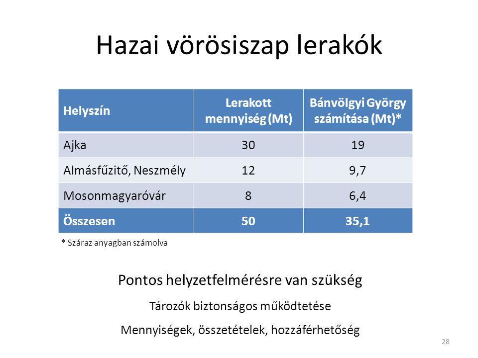 Hazai vörösiszap lerakók Helyszín Lerakott mennyiség (Mt) Bánvölgyi György számítása (Mt)* Ajka3019 Almásfűzitő, Neszmély129,7 Mosonmagyaróvár86,4 Öss