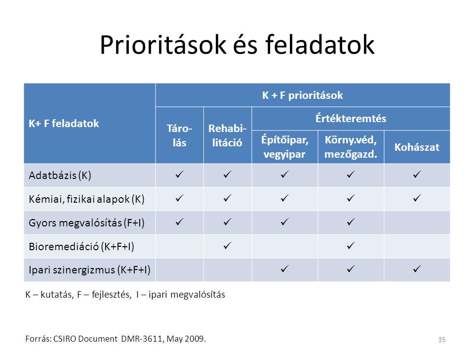 Prioritások és feladatok K+ F feladatok K + F prioritások Táro- lás Rehabi- litáció Értékteremtés Építőipar, vegyipar Körny.véd, mezőgazd. Kohászat Ad