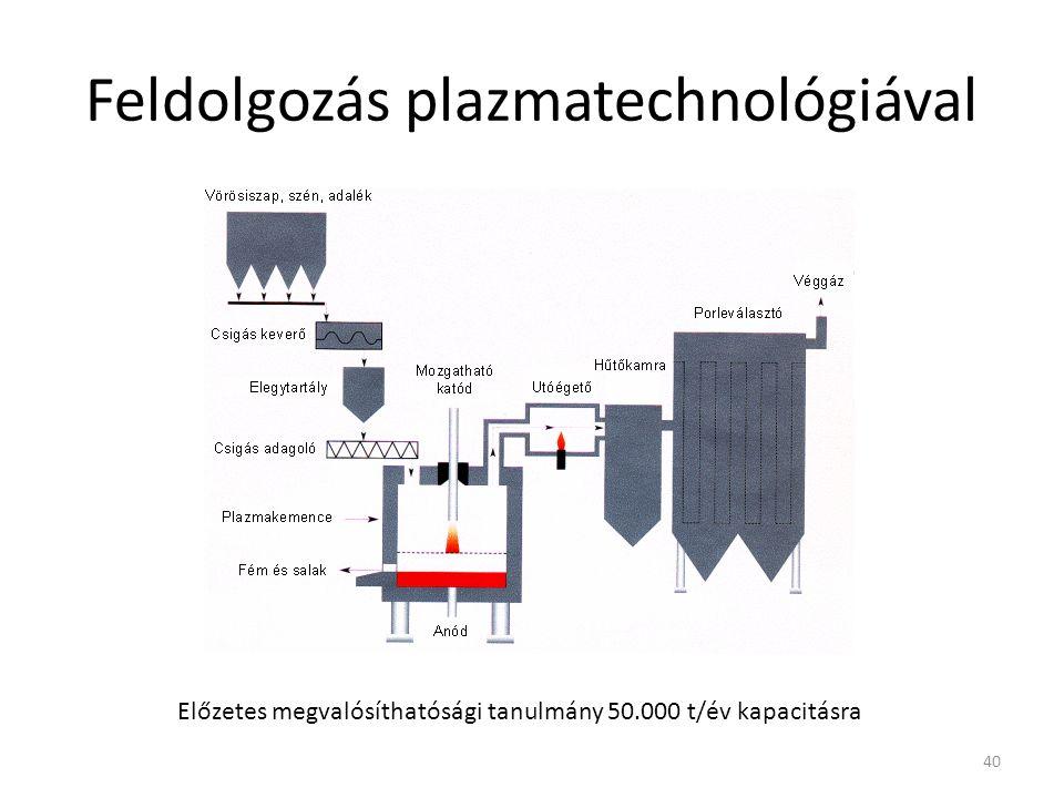 Feldolgozás plazmatechnológiával 40 Előzetes megvalósíthatósági tanulmány 50.000 t/év kapacitásra