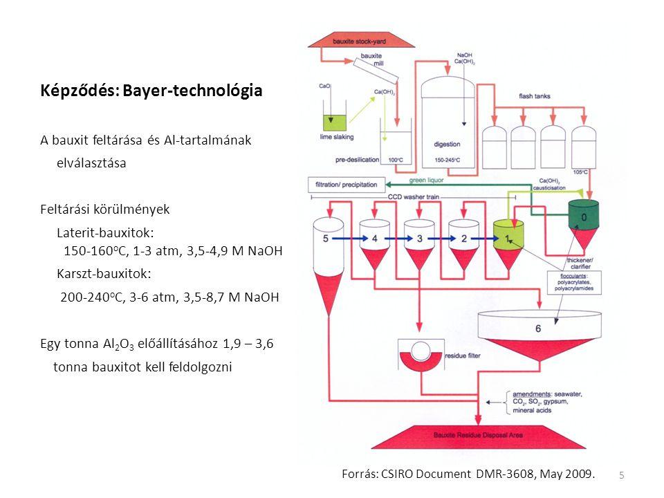 Képződés: Bayer-technológia A bauxit feltárása és Al-tartalmának elválasztása Feltárási körülmények Laterit-bauxitok: 150-160 o C, 1-3 atm, 3,5-4,9 M