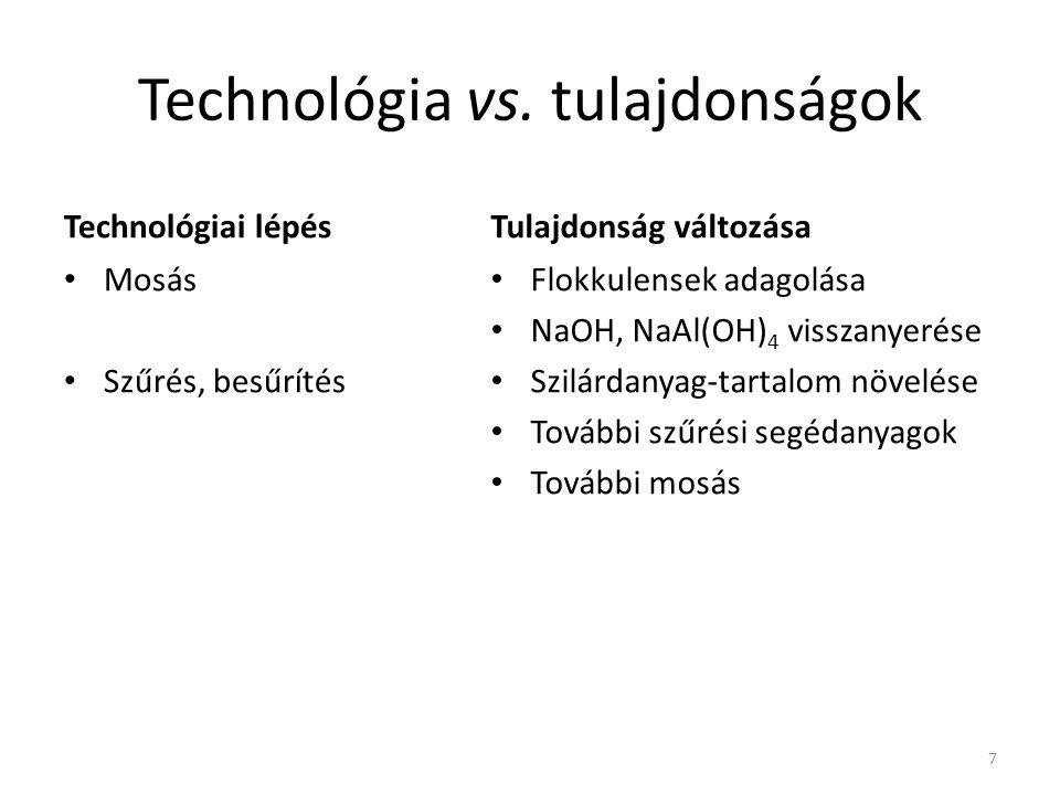 Technológia vs. tulajdonságok Technológiai lépés Mosás Szűrés, besűrítés Tulajdonság változása Flokkulensek adagolása NaOH, NaAl(OH) 4 visszanyerése S