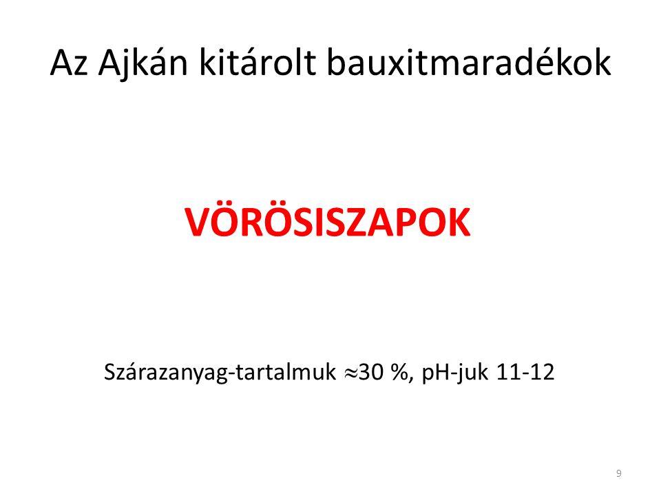 Ajkai vörösiszapok összetétele 10 Alkotóm/m % Fe 2 O 3 37,0 ± 2,6 SiO 2 20,0 ± 2,7 Al 2 O 3 14,3 ± 1,6 Na 2 O4,8 ± 1,3 TiO 2 3,8 ± 0,5 FőalkotókRitkafémek Alkotómg/kg Ce188 ± 18 La299 ± 63 Nb100 ± 12 Sc120 ± 8 Sm127 ± 18 Y121 ± 24 V866 ± 110 Zr1001 ± 81 Összesen2822 Forrás: PE – MTA KK AKI 2002 7 kazettából gyűjtött 50 minta átlaga