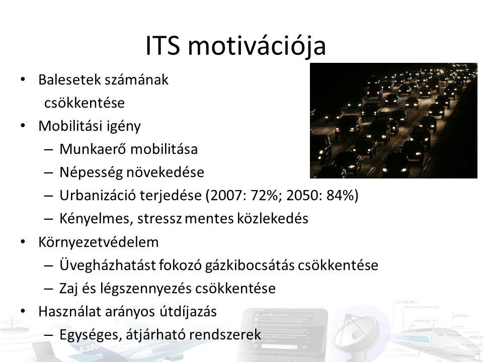 ITS motivációja Balesetek számának csökkentése Mobilitási igény – Munkaerő mobilitása – Népesség növekedése – Urbanizáció terjedése (2007: 72%; 2050: 84%) – Kényelmes, stressz mentes közlekedés Környezetvédelem – Üvegházhatást fokozó gázkibocsátás csökkentése – Zaj és légszennyezés csökkentése Használat arányos útdíjazás – Egységes, átjárható rendszerek