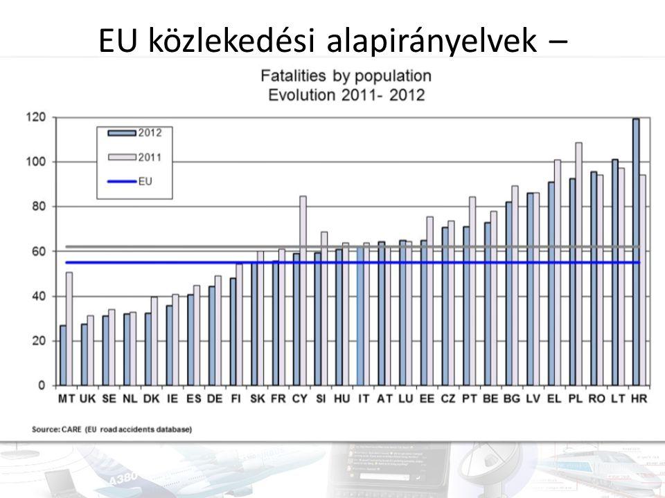 EU közlekedési alapirányelvek – balesetbiztonság Halálos balesetek számának csökkentése Célkitűzés: 2001-2010: 50%-os csökkenés 2010-2020: újabb 50% csökkenés (Ausztria, Belgium, Magyarország, Spanyolország, Szlovákia elkötelezett) 2012: 28 000 halálos baleset – 55 haláleset / 1 000 000 EU polgár – 9% csökkenés 2011-hez képest – Legrosszabb adatok: Litvánia, Románia, Lengyelország, Görögország Járművek biztonsági előírásai, infrastruktúra, oktatás stb.